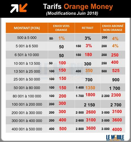 grille tarifaire Orange money au Cameroun