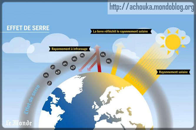 réchauffement climatique causé par l'effet de serre