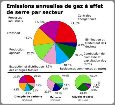 graphique des activités émettrices de CO2
