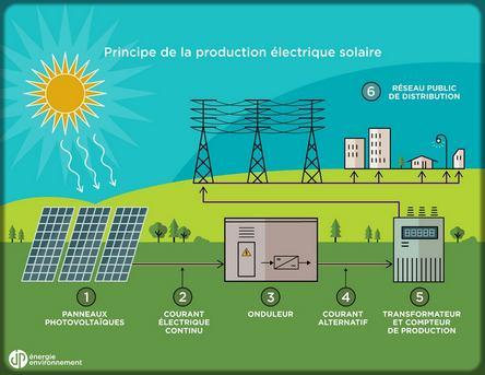 dessin de la production électrique solaire