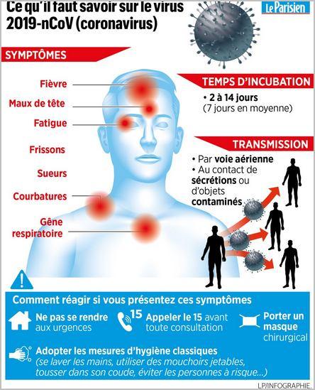 infographie sur le coronavirus