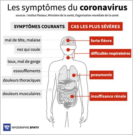 infographie des symptômes du covid-19